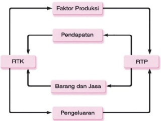 Diagram aliran pendapatan dan pengeluaran dari RTK dan RTP.
